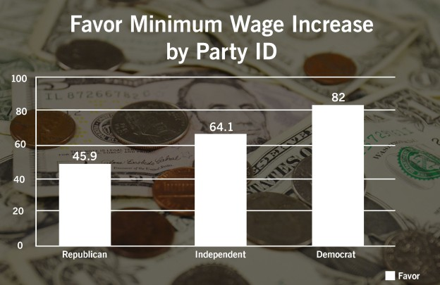 favor-minimum-wage-increase-by-party-id002