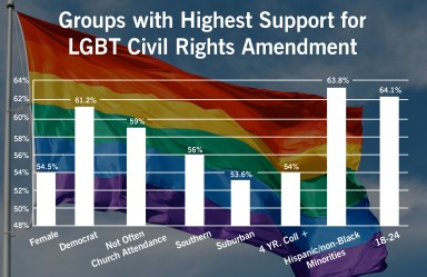 groups-with-highest-support-for-lgbt-civil-rights-amendment