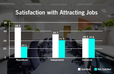 satisfaction-with-attracting-jobs